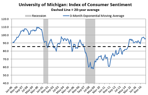 Consumer Sentiment Home 8 17