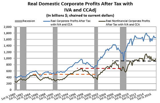 Corporate Profits Home 2Q 17
