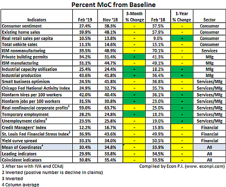 Hist End Feb Percent MoC Above Baseline