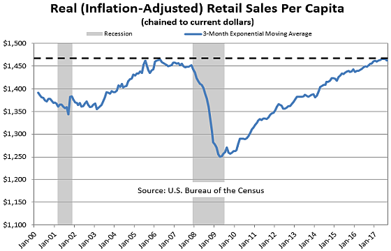 Retail Sales Home 8 17