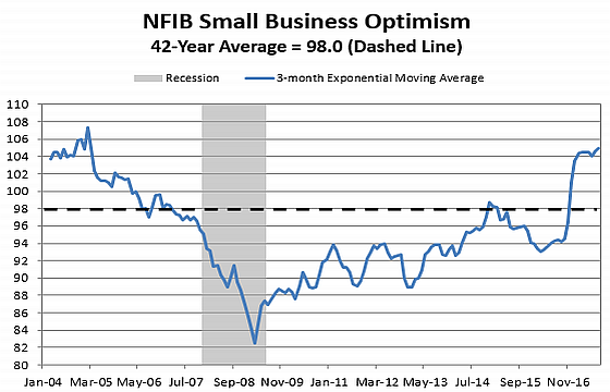 Small Business Optimism Home 8 17