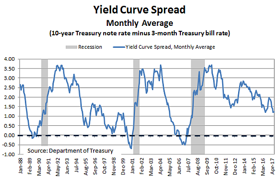 Yield Curve Home 7 17